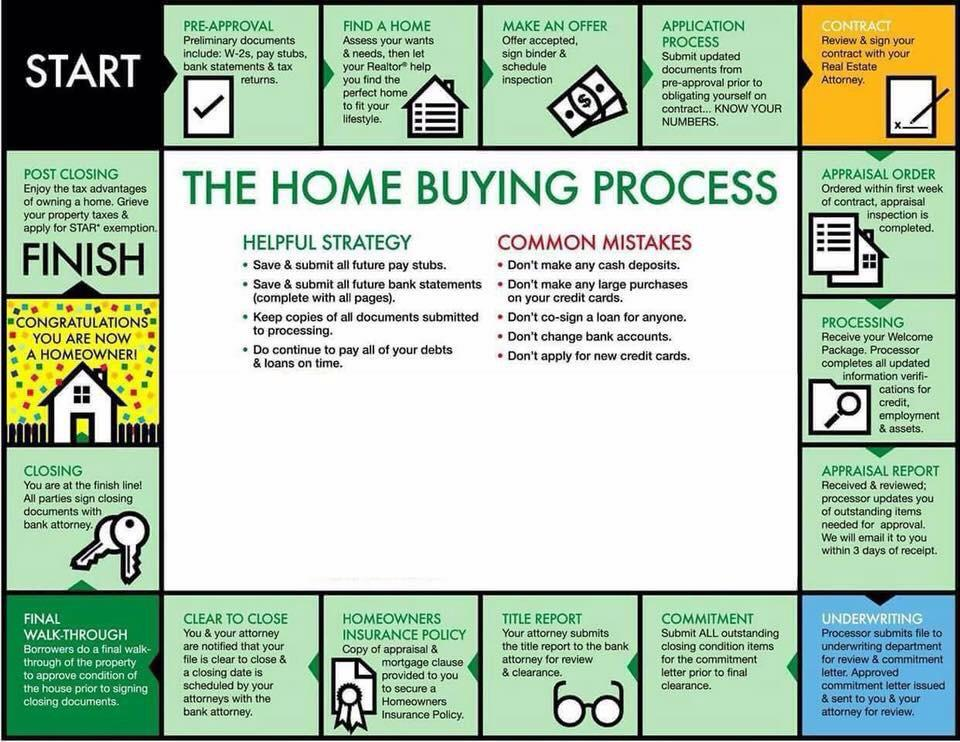 house-buying-process